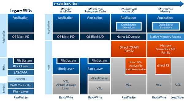 Fusion-io SDK gives developers native memory access, keys to the NAND realm