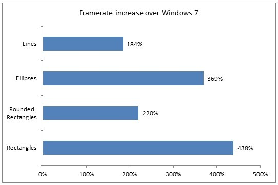 Microsoft digs deep into Windows 8's hardware graphics boost, says fast just isn't slick enough
