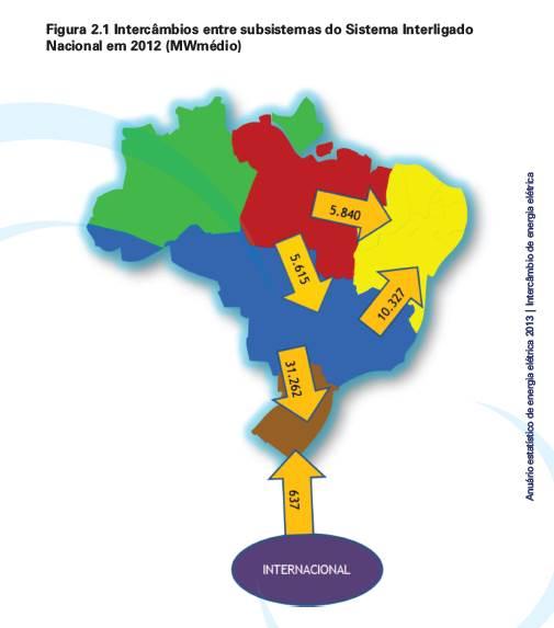 Anuário Estatístico de Energia Elétrica 2013 – EPE