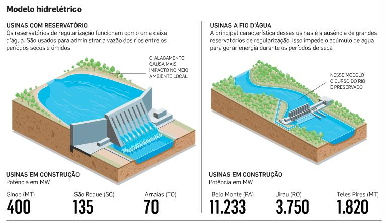 http://economia.estadao.com.br/noticias/geral,governo-retoma-as-grandes-barragens-imp-,1567413