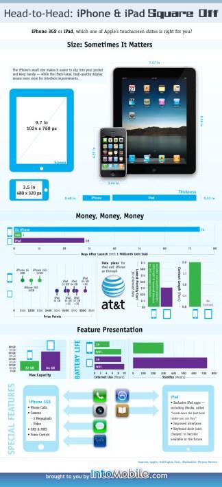 ipad vs iphone info graphics
