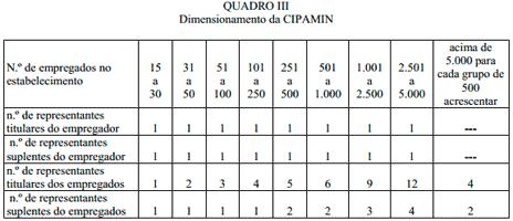 Quadro III - Composição da CIPAMIN
