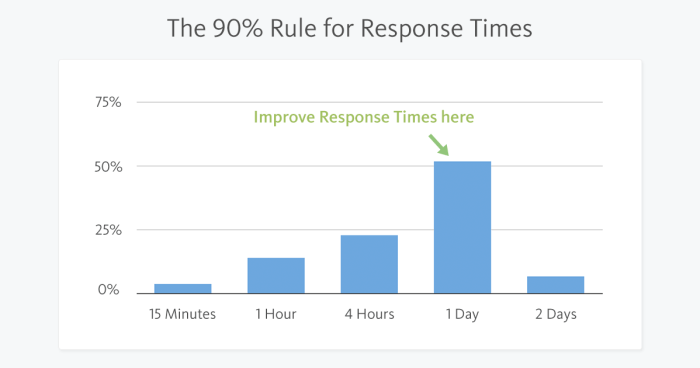 Response Time 90 Rule