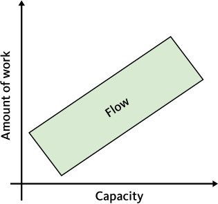"""The """"Flow-zone"""", where workload meets capacity"""