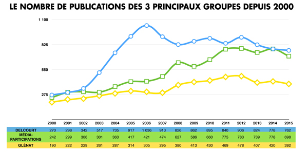 rapport-ACBD-2015-editeurs