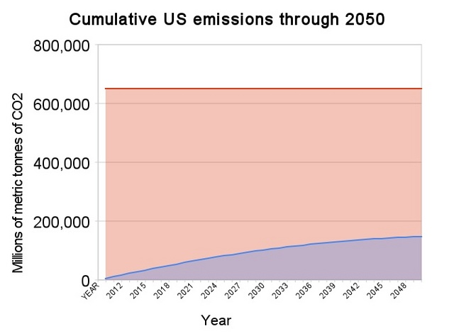 cumulative_us_emissions_through_2050.jpg