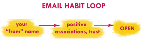 "Email Marketing Habit Loop. Email open rates depend on the ""from name"" in your emails. If you consistently deliver valuable info, your name starts associating with trust and creates a positive habit loop."