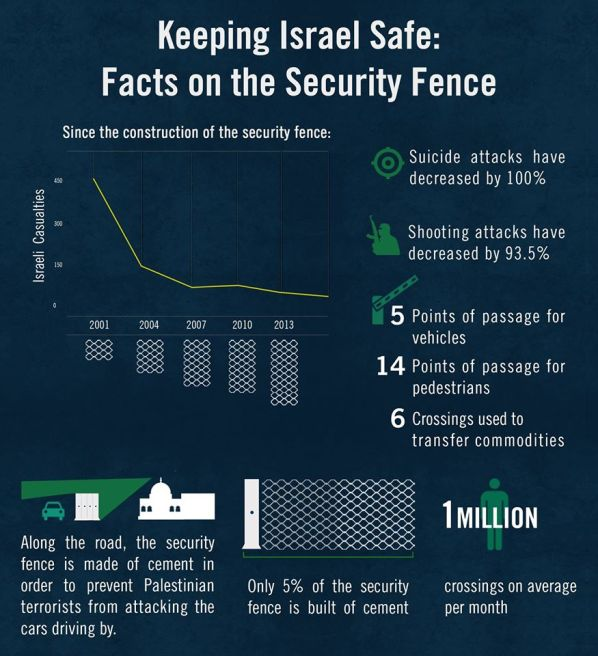 Facts on Israel's security fence