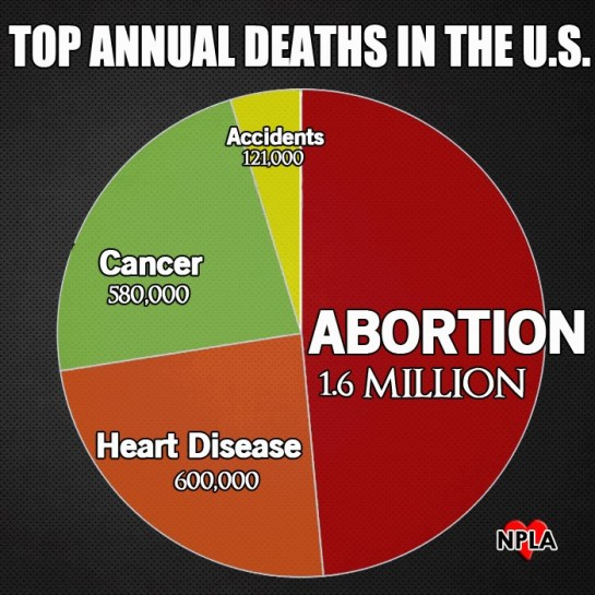 Abortion most common cause of death