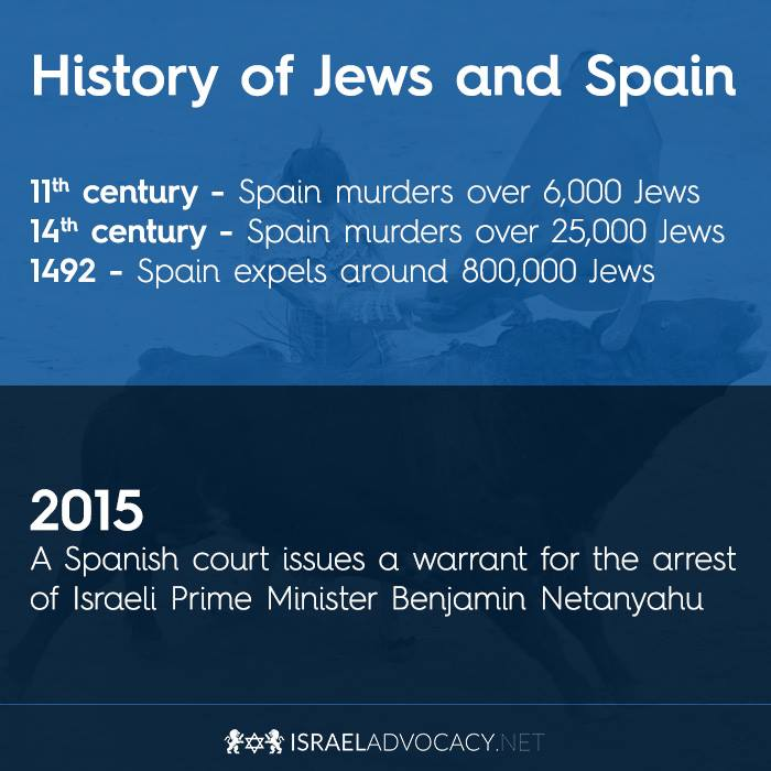 Spain and Jews