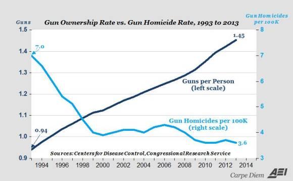 More guns less crime 2