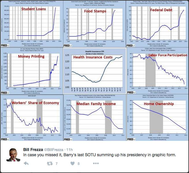 Graphics summing up Obama's presidency