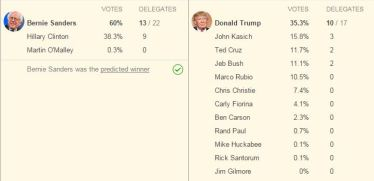 New Hampshire results