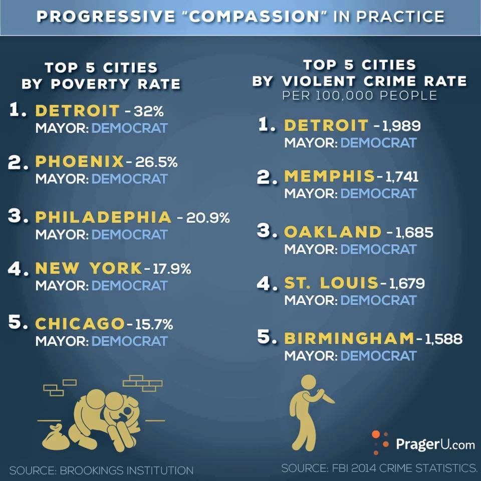 Democrats failed cities and crime