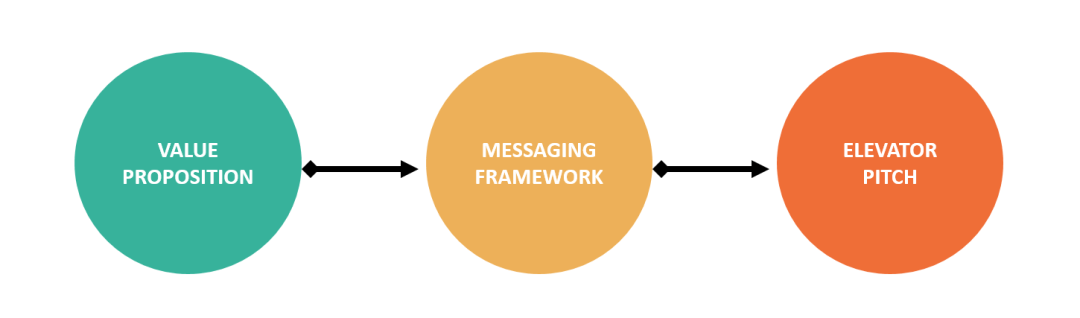 Boost! Collective Messaging