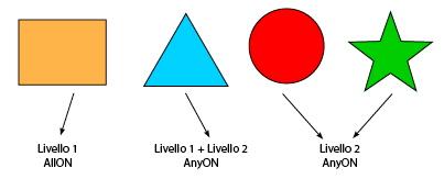 Livelli in PDF