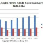 Impressive surprise: Mass. home and condo sales were red hot in January