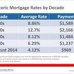 Boston Condo: Mortgage Rates