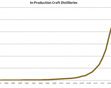 Distillery-growth-Rate-2016-e1459962158470-a3afac83b3198b5eb11d501d056c8790d1b21248