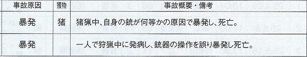 銃による自損死亡事故(日猟会報40号より)