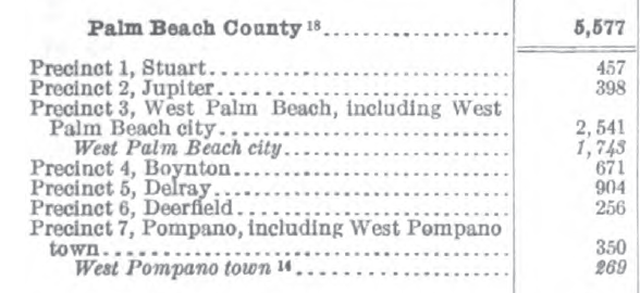 1910 US Census, Palm Beach County