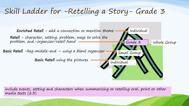 skills ladder for grade 3 retell