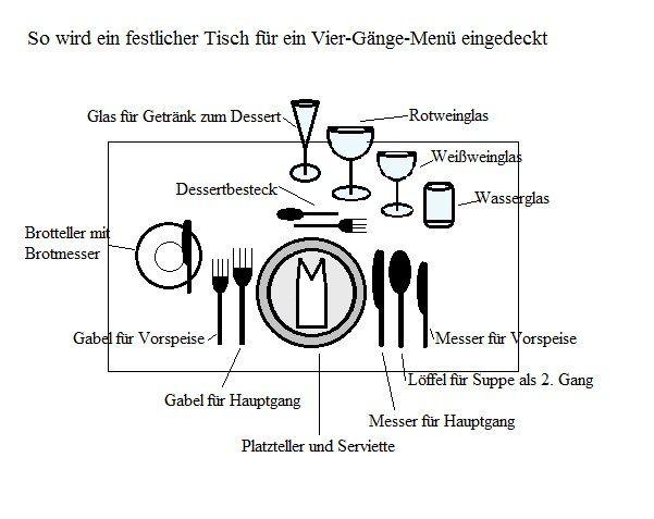Gastronomie Tabellen Und Grafiken Anleitungen Tipps Und