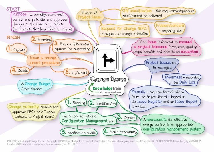 prince2-change-theme-mindmap