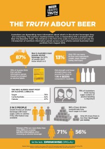 Beer the Beautiful Truth: Click to view full infographic
