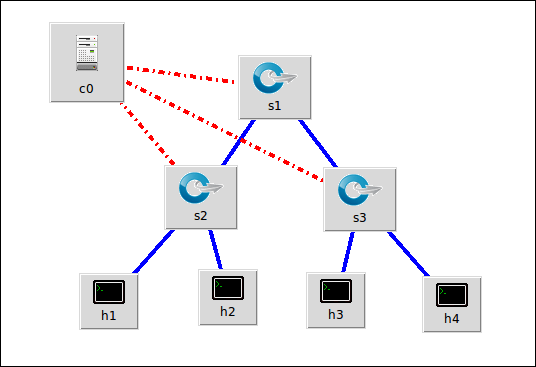 Mininet network used in this tutorial