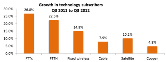 Growth in technology subscribers