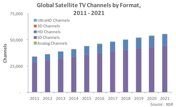 Worldwide TV channels by format