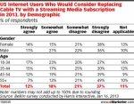 US Harris/Belkin survey