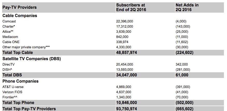 Pay-TV provider US