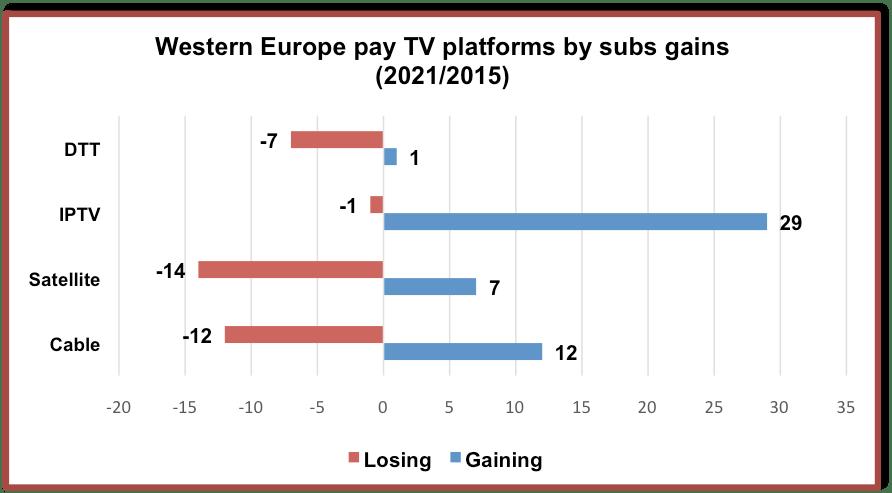 european_pay_tv_platforms