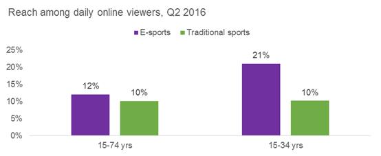 Seden_e-sports_vs_traditional_sports