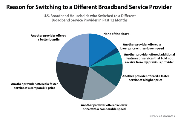 reason-switching-broadband-provider