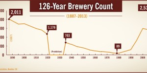 Breweries in America crosses above 2,500