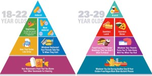 These Food Pyramids For Different Stages Of Life Are Agist As Hell, And Not At All Accurate