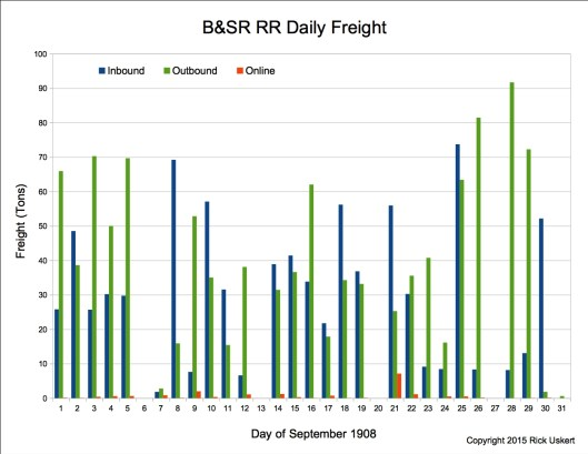 Sept 1908 Daily Freight