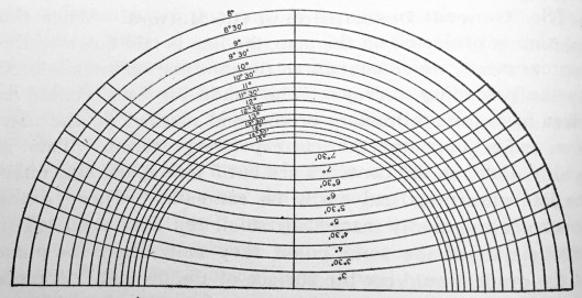Example Radius Protractor