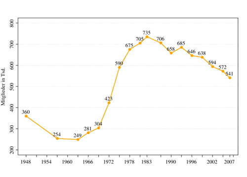 Mitgliederentwicklung der CDU in den letzten Jahren