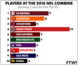 Ohio State is sending 14 players to the NFL Combine, more than any other program