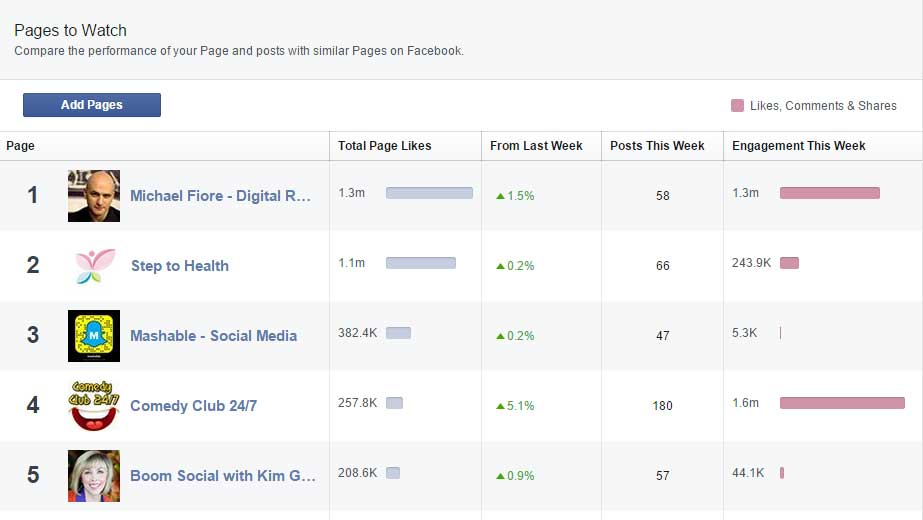 how to build likes on facebook business page