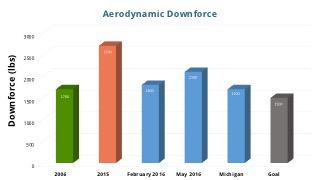 BSPEED_AerodynamicsRules_FI