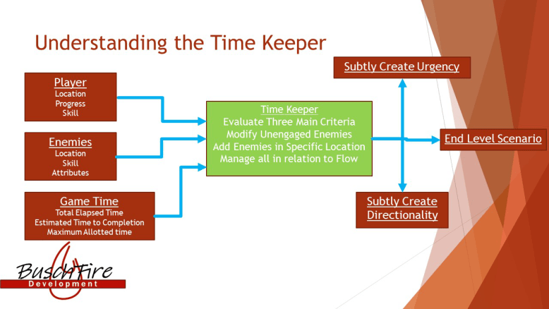 Time Keeper diagram