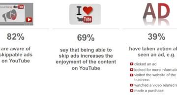 Le coût d'Internet sans la publicité