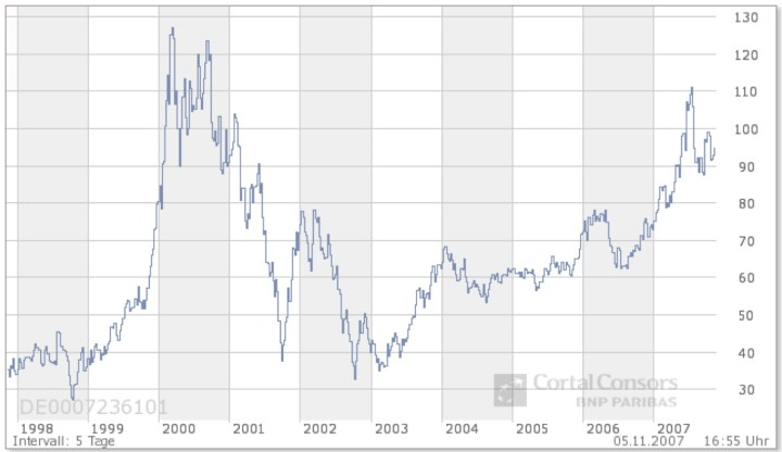 Value of a Siemens share