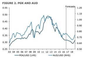 Kina to continue to ease until 2018, putting pressure on foreign exchange, according to ANZ