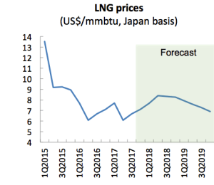 Oil, LNG likely to be volatile and agricultural commodity prices mixed, says report